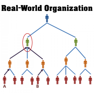 real-world-org